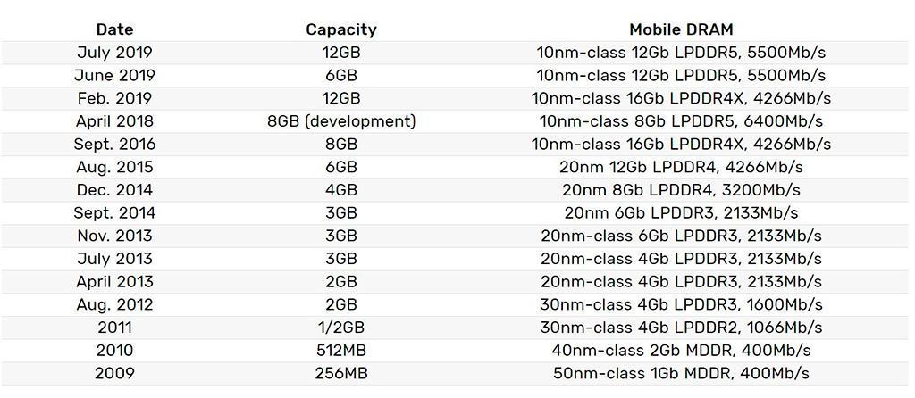 Стартовало массовое производство памяти Samsung LPDDR5 ёмкостью 12 Гбит