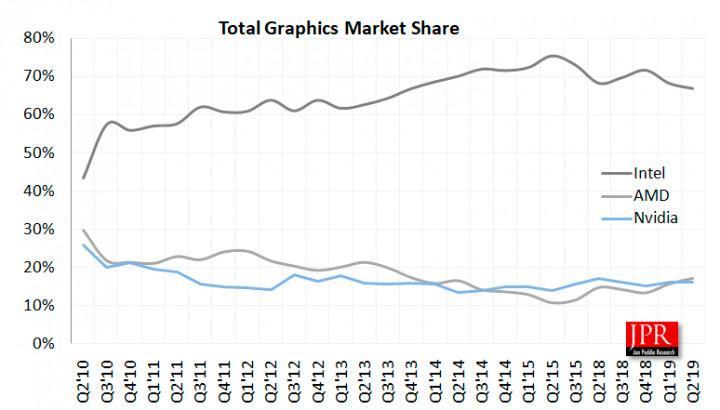 AMD впервые за 5 лет обошла NVIDIA по поставкам графических процессоров