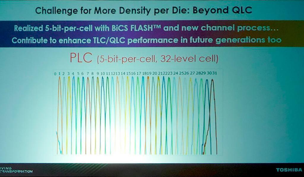 Производители NAND-памяти готовят микросхемы типа PLC (5 бит на ячейку)