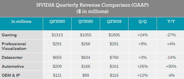 Финансовые итоги NVIDIA за минувший квартал. Прибыль упала вдвое
