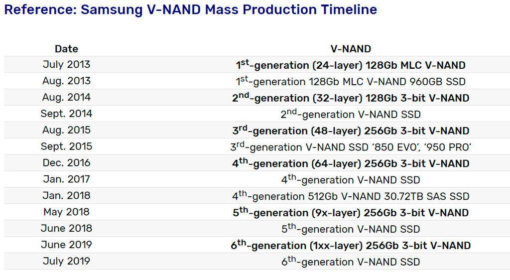 Шестое поколение 3D NAND-памяти Samsung насчитывает 136 слоёв