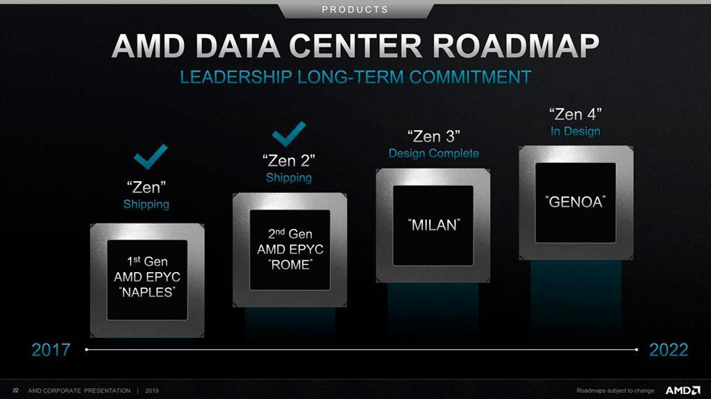 Слух: архитектура AMD Zen 3 обеспечит 4 потока данных на ядро