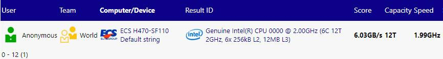 Плата ECS на базе чипсета Intel H470 наследила в SiSoftware