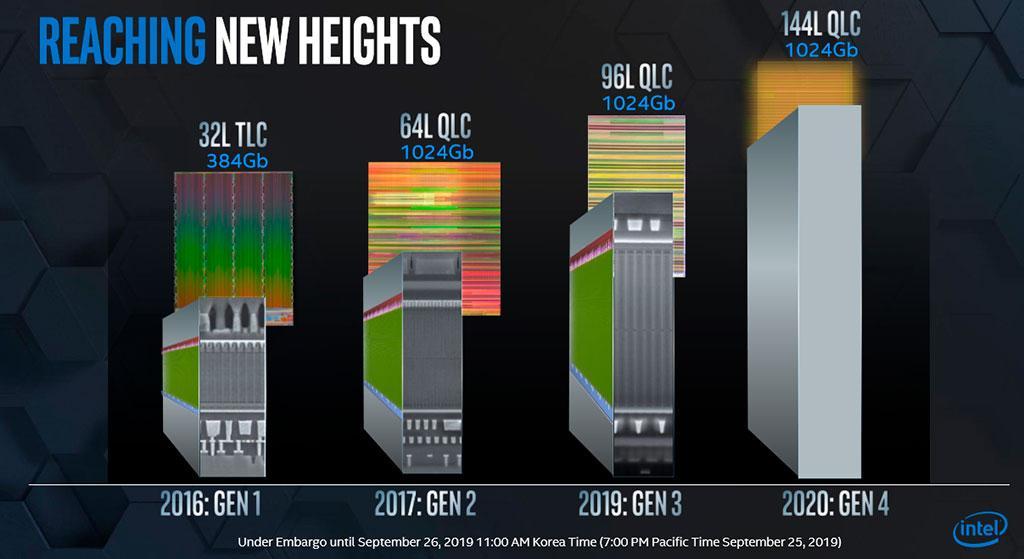 Планы Intel в сегменте памяти: 144-слойные чипы типа QLC и PLC-память