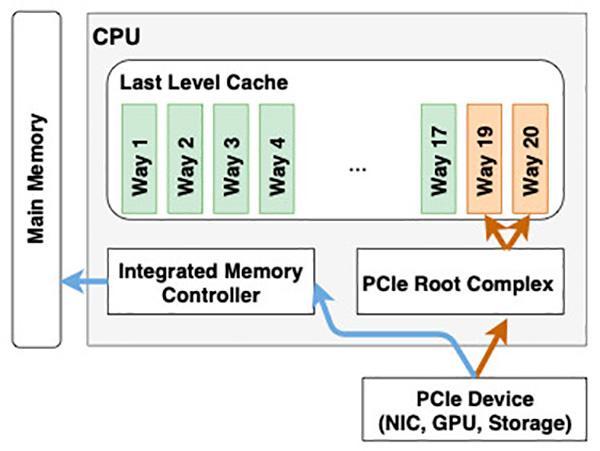 В процессорах Intel Xeon найдена критическая угроза безопасности NetCAT, которая через один сервер может скомпрометировать всю сеть