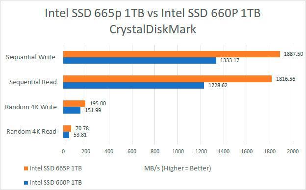 Intel SSD 665P: NVMe-накопители на базе памяти 3D NAND QLC