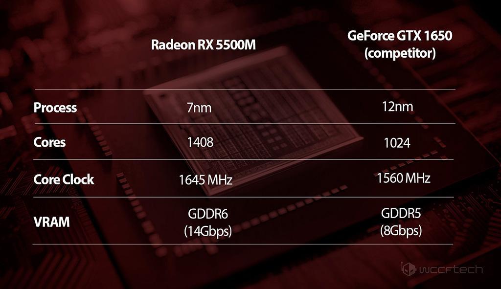 Мобильные Navi: AMD готовит Radeon RX 5500M и RX 5300M