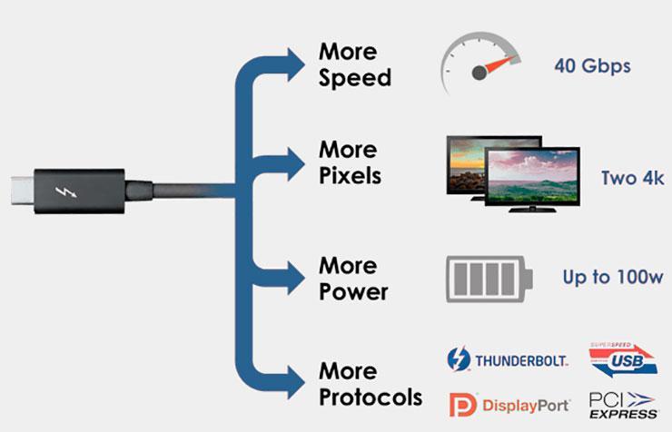 USB-IF опубликовала окончательные спецификации USB4