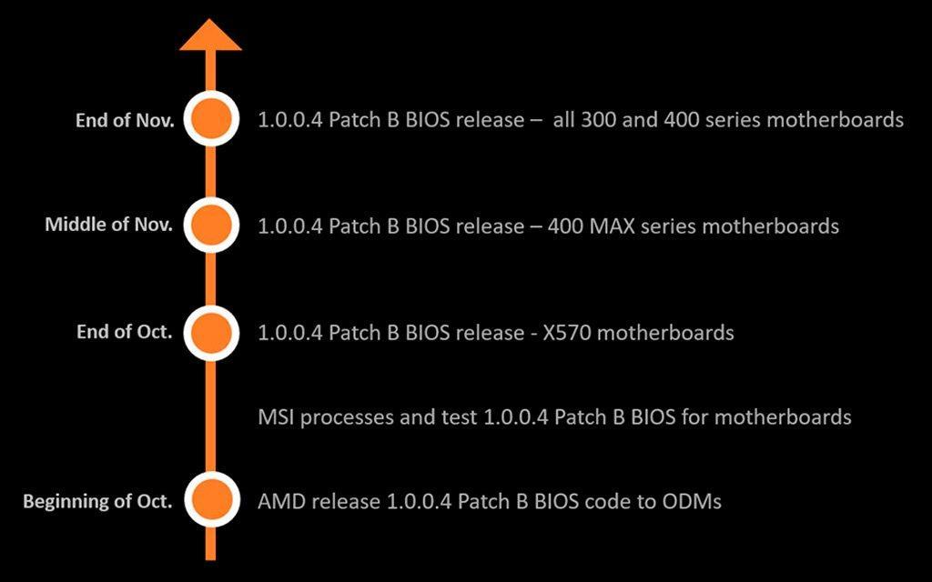 Новые UEFI-BIOS с AGESA 1.0.0.4 сделают загрузку системы быстрее