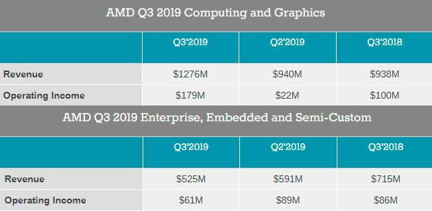 Доход AMD в минувшем квартале оказался рекордным с 2005 года