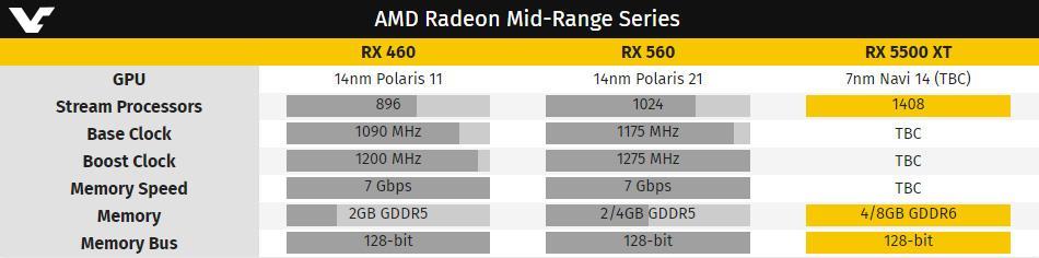 AMD Radeon RX 5500 будет представлена через неделю