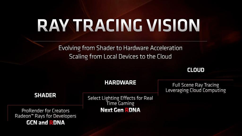 Слух: следующее крупное обновление видеодрайвера AMD привнесёт поддержку DirectX Raytracing