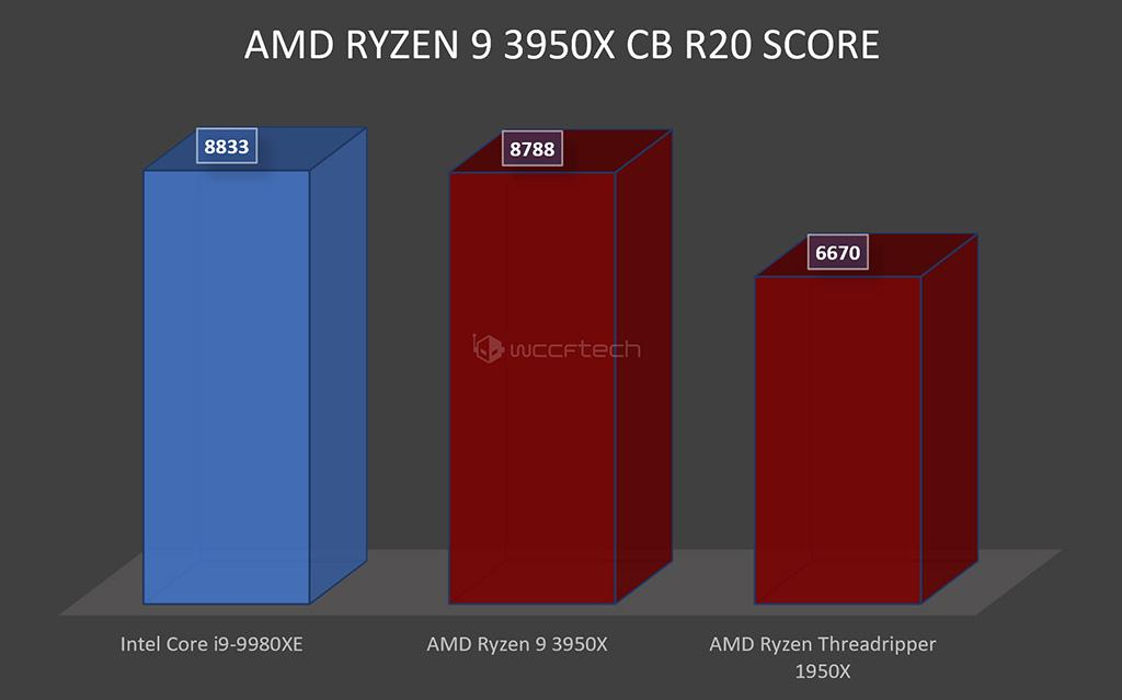 AMD Ryzen 9 3950X vs Intel Core i9-9980XE: в CineBench R20 паритет