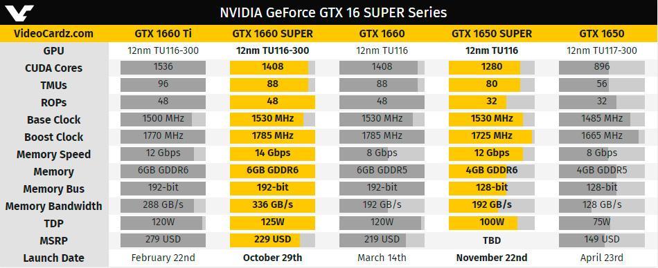 Официально представлены видеокарты GeForce GTX 1660 Super и GTX 1650 Super