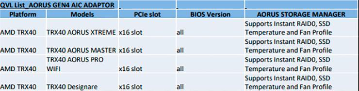 Gigabyte ненароком раскрыла подготовку четырёх плат с чипсетом AMD TRX40