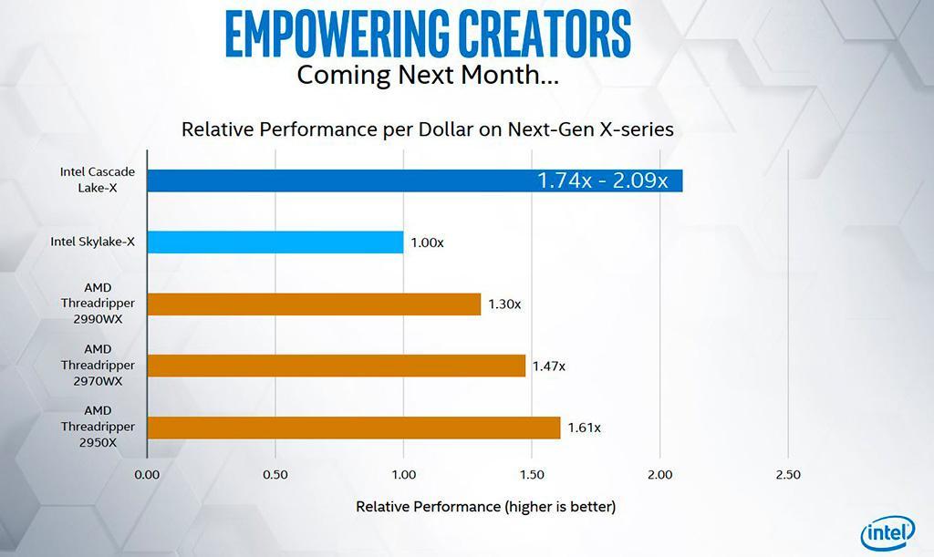 HEDT-процессоры Intel Core 10th Gen (Cascade Lake-X) представлены официально. Ценники удивляют