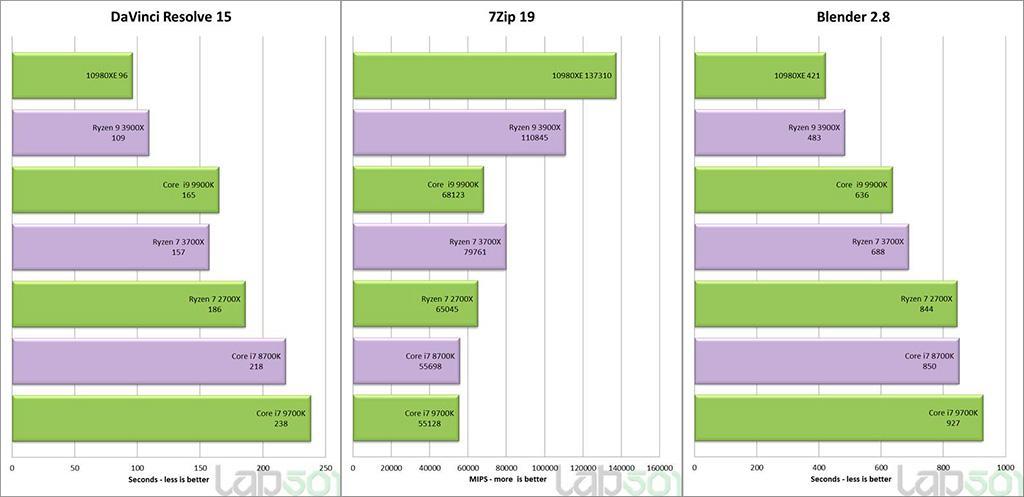 Румынский ресурс не удержался, и опубликовал обзор Intel Core i9-10980XE