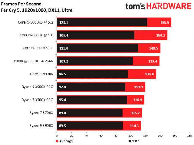 Опубликован первый обзор Intel Core i9-9900KS