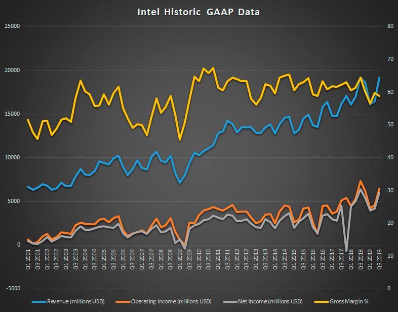 Финансовое здоровье Intel не вызывает сомнений. Квартал завершился с очередной рекордной выручкой