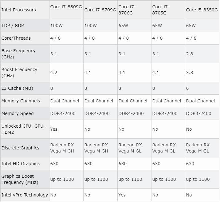 Команда мечты развалилась: процессоры Intel Kaby Lake-G с графикой AMD больше не производятся