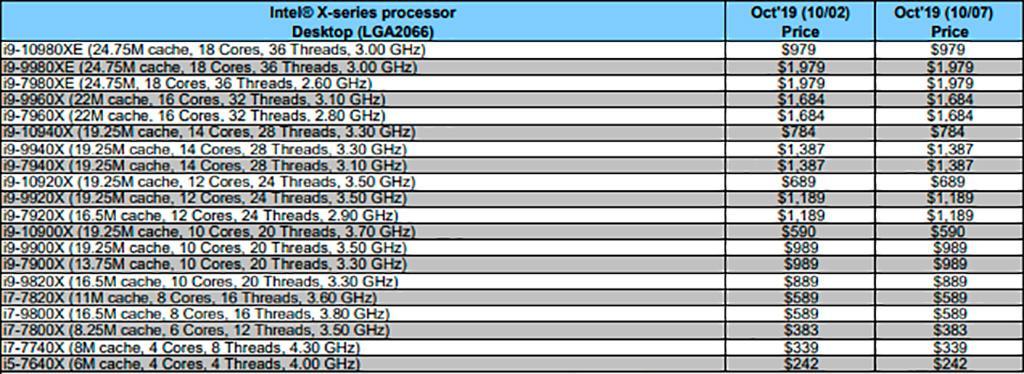 Intel кратно снизит ценник на HEDT-процессоры Skylake-X Refresh