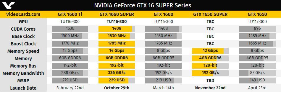 Подсистема памяти у NVIDIA GeForce GTX 1650 Super будет в два с лишним раза быстрее, чем у не-Super