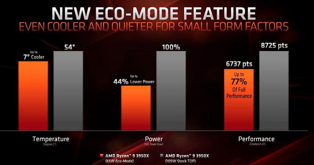 12-ядерный AMD Ryzen 9 3900X тоже поддерживает режим Eco Mode, «ужимаясь» до 65 Вт