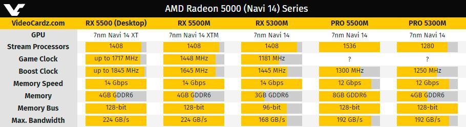 GPU AMD Navi 14 станет основой для Radeon Pro RX 5500M, Pro RX 5300M и Radeon RX 5300M