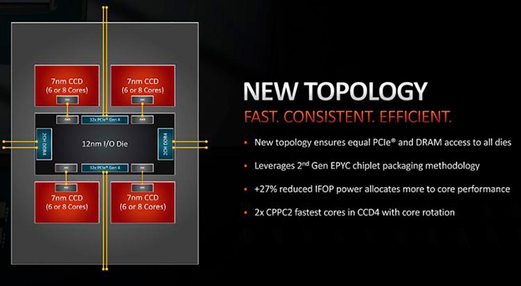 AMD: абстрактного 48-ядерного Ryzen Threadripper 3980X не будет