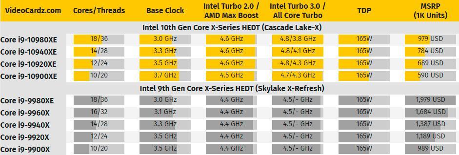 Начались продажи HEDT-процессоров Intel Cascade Lake-X