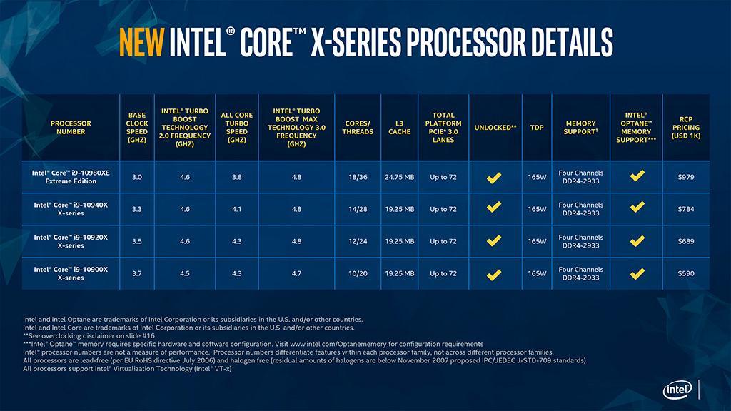 Старт продаж процессоров Intel Cascade Lake-X намечен на 25 ноября
