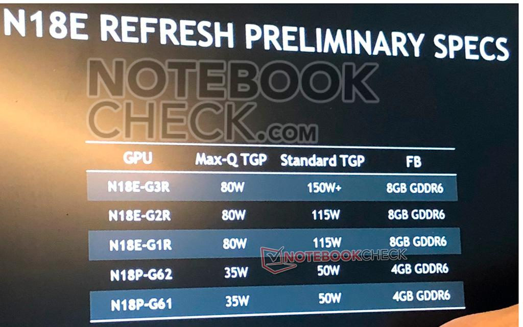 Видеокарты NVIDIA GeForce Super Mobile на подходе