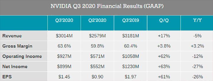 За минувший квартал NVIDIA получила  млрд. дохода