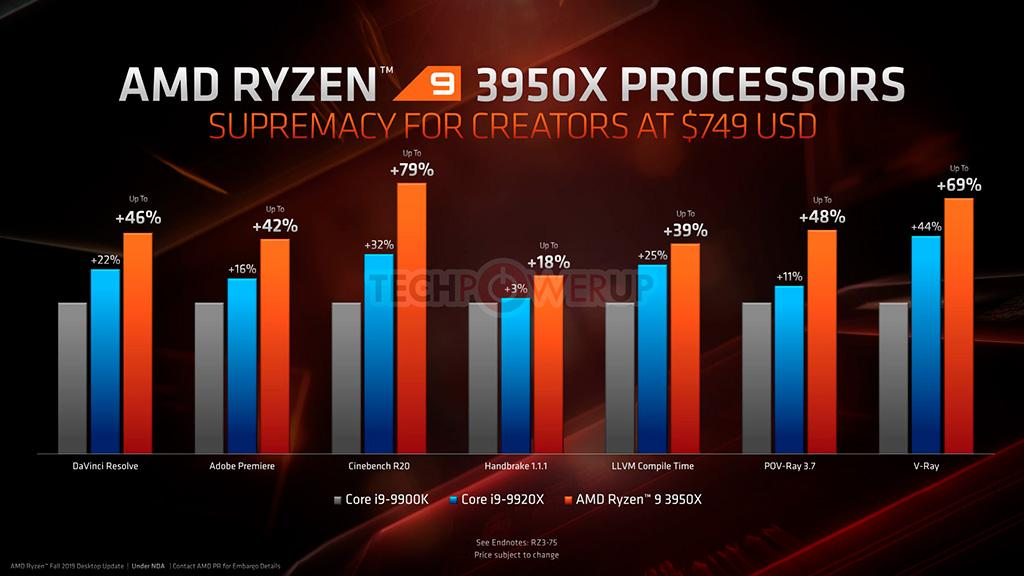 Представлены APU Athlon 3000G за $50 и самый «ядерный» процессор для платформы AM4 – Ryzen 9 3950X