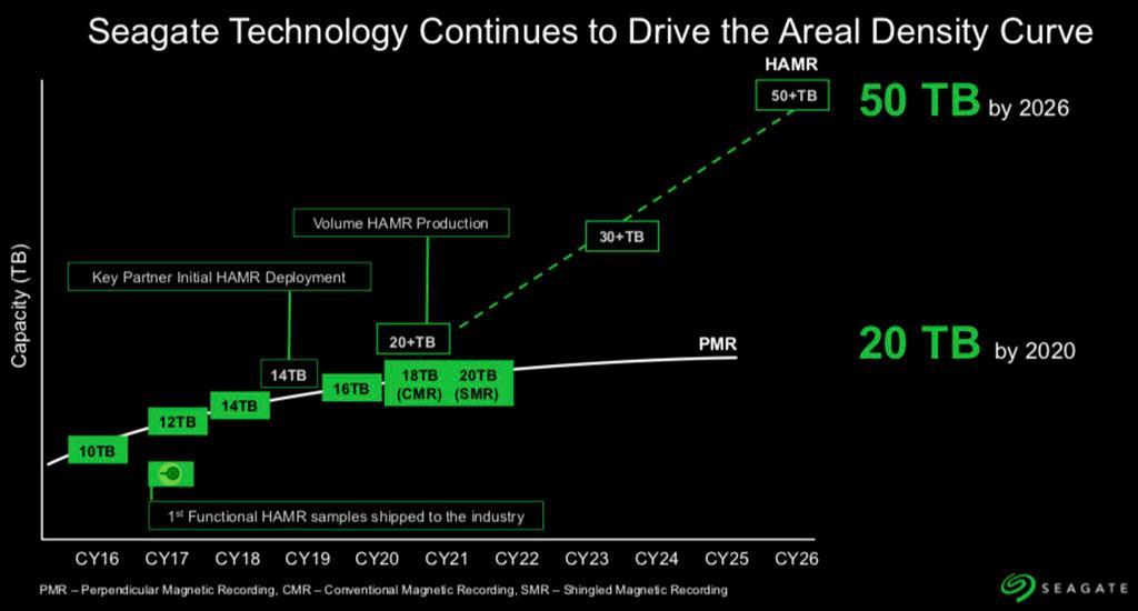 Seagate: 18 и 20 ТБ HDD-диски будут в следующем году, а 50 ТБ к 2026