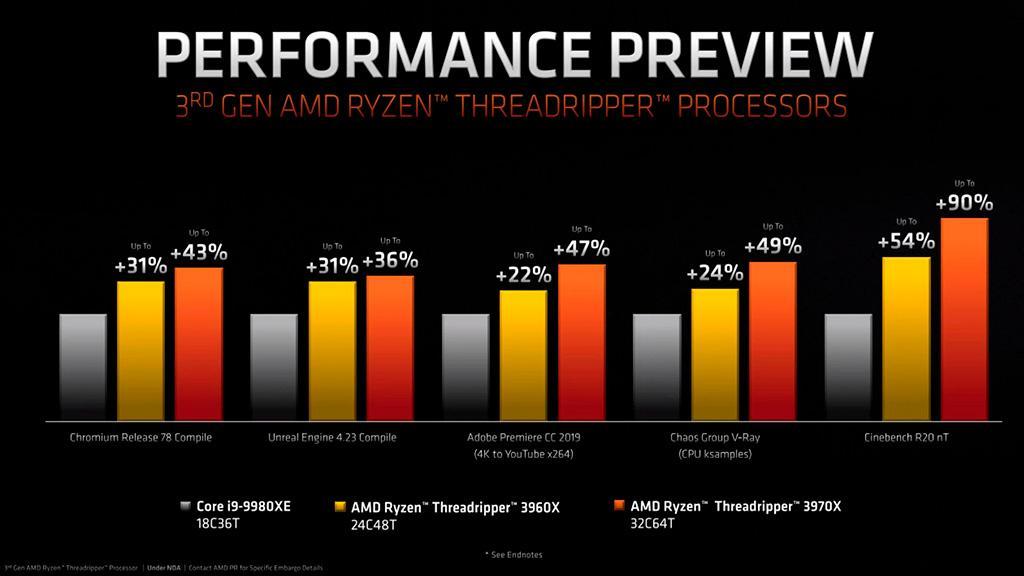 Процессоры AMD Ryzen Threadripper 3rd Gen официально представлены