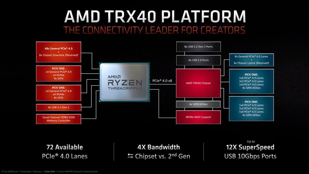Новшества платформы AMD TRX40 и почему пропала совместимость