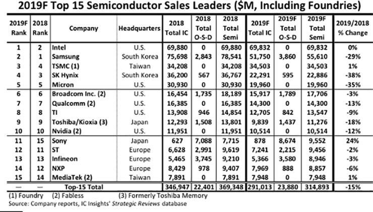 Intel к концу года вернёт звание крупнейшего производителя полупроводников