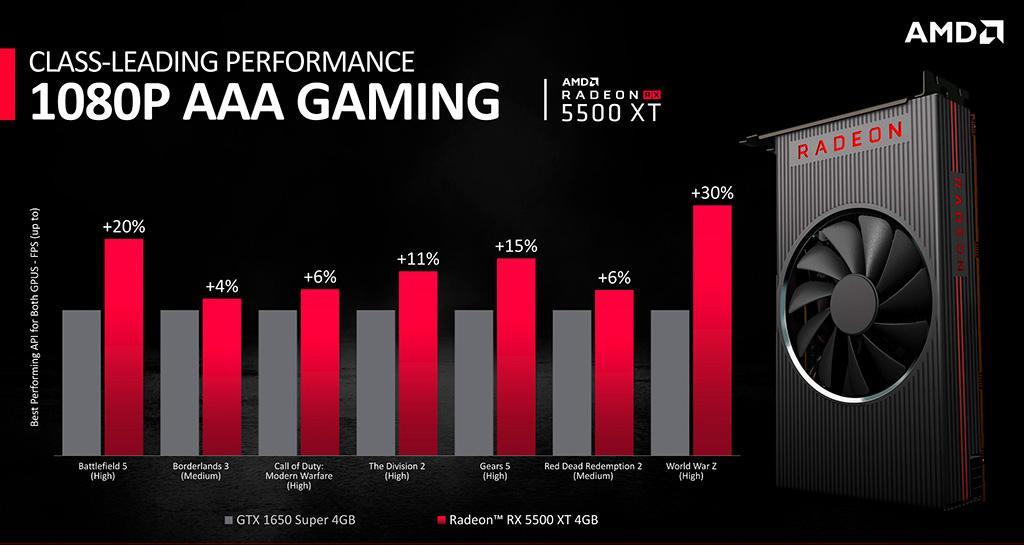 Состоялся релиз видеокарты AMD Radeon RX 5500 XT