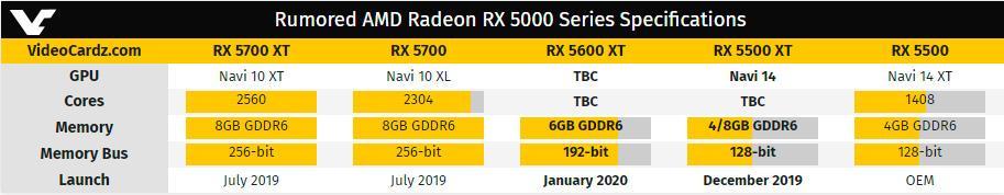 Видеокарту AMD Radeon RX 5600 XT стоит ожидать в январе