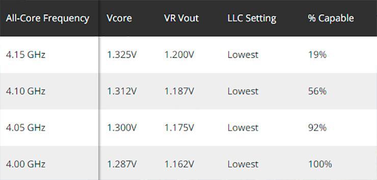 Придётся расстаться с $1500 за отборнейший AMD Ryzen 9 3950X