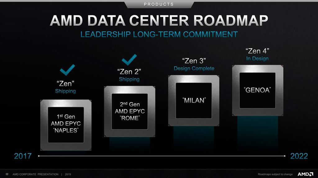 Технический директор AMD прокомментировал слухи про поддержку четырёх потоков на ядро (SMT4)