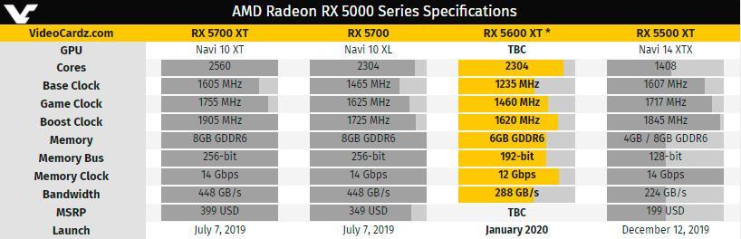 Технические характеристики Radeon RX 5600 XT больше не тайна