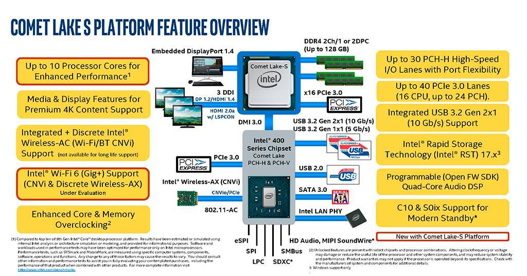 В таможенных документах наследили платы Gigabyte с чипсетами Intel 400 Series