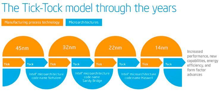Intel планирует вернуться к стратегии «тик-так»