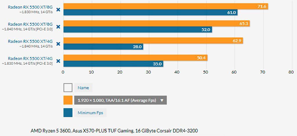 PCI-Express 4.0 оказывает влияние на производительность Radeon RX 5500 XT
