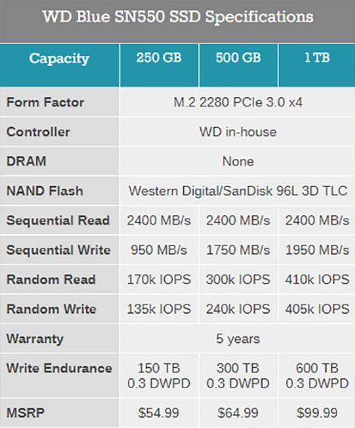 Western Digital WD Blue SN550 – NVMe-накопитель на 1 ТБ за $100