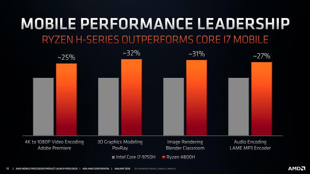 Представлены AMD APU Ryzen 4000 Mobile: ядра Zen 2 и прокаченная графика Vega