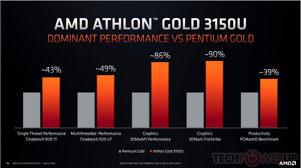 Zen и Vega: AMD выпускает мобильные SoC Athlon Gold 3150U и Athlon Silver 3050U