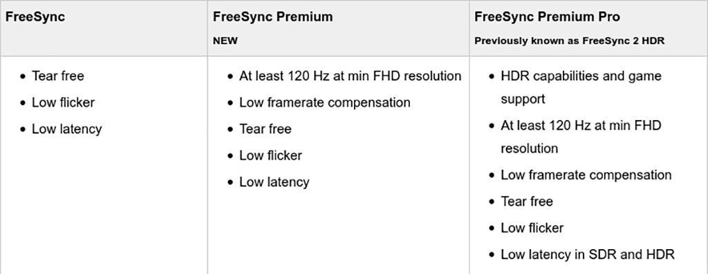 Теперь есть три версии AMD FreeSync: перечень расширен версиями Premium и Premium Pro